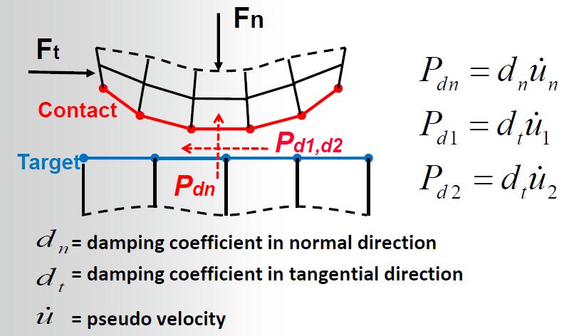 Non-linear FEA: Contact Stabilisation | Finite Element
