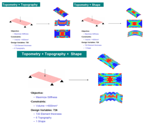 Shape, topometry and topography optimisation