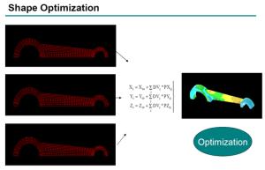 Shape optimisation