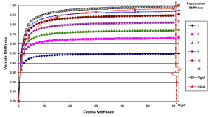 Normalised chassis stiffness for frame and suspension stiffness