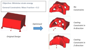 Topology optimisation with different types of constraints