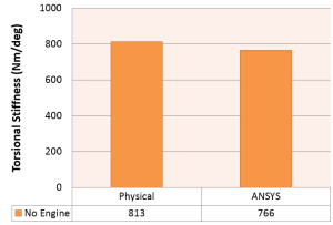 Comparison of ANSYS Simulation to physical testing