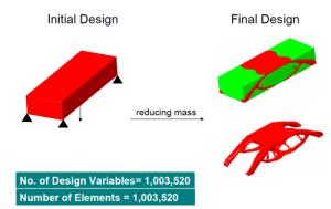 Mass reduction through optimisation