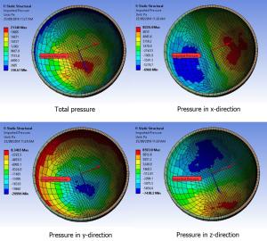 Contour plots of pressure components