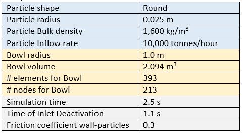Simulation properties for bowl test model
