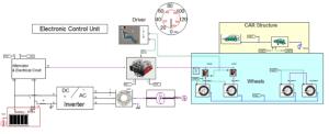Simplorer System model