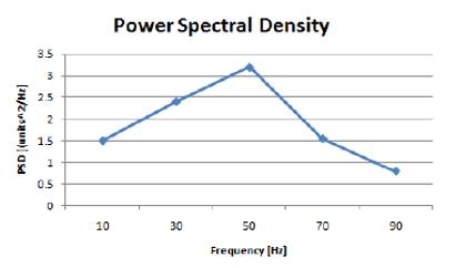 PSD plot typically input into a random vibration analysis