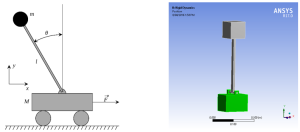 Diagram of an Inverted Pendulum on a cart and its equivalent in ANSYS Mechanical