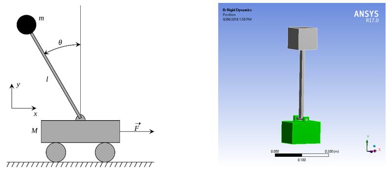 ... en.wikipedia.org/wiki/Inverted_pendulum#/media/File:Cart-pendulum.svg
