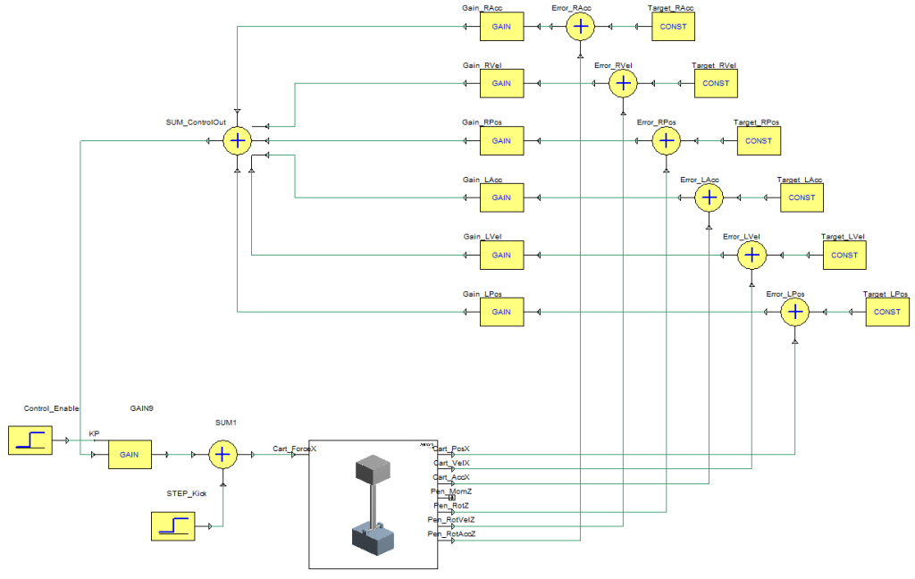 Simplorer Schematic of the ANSYS Mechanical model and the State-Space controller