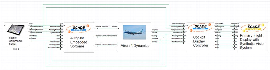 ANSYS SCADE Diagram