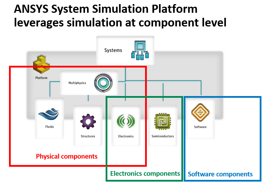 ANSYS System Simulation Platform leverages simulation at component level