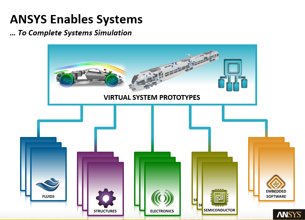 ANSYS enables complete virtual system prototypes