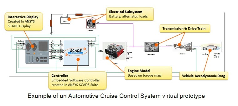 Example of an Automotive Cruise Control System virtual prototype