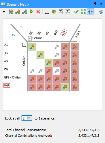 Figure 2 - Scenario Matrix in ANSYS EMIT showing all possible channel combinations